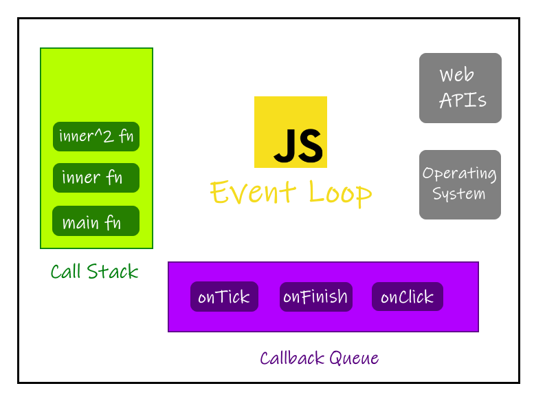 The JS mechanism and the Event Loop