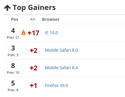 Error Trends Browser Gainers